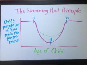 swimmingpoolprinciple